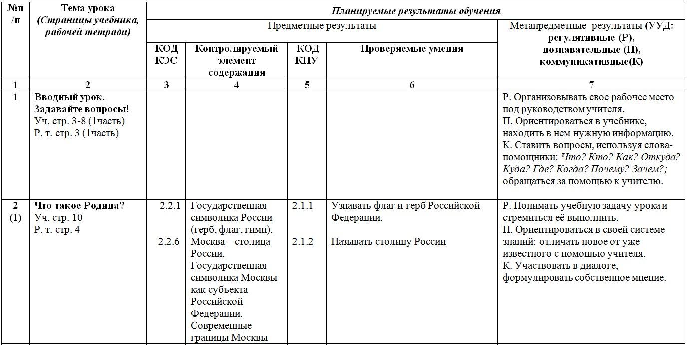 Умк школа россии 1 класс фгос окружающий мир тематическое планирование